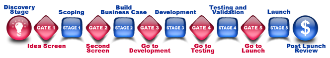 New Product Innovation Stage Gate